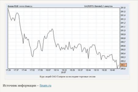 Фрагмент страницы сайта с графиком сегодняшней цены на акции (прошлая версия сайта)