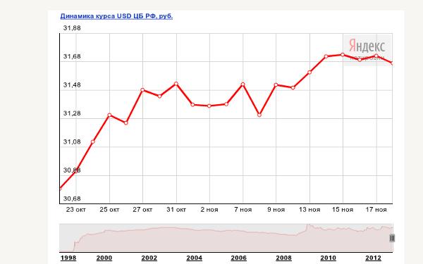 Динамика доллара прогноз форекс войти в личный кабинет
