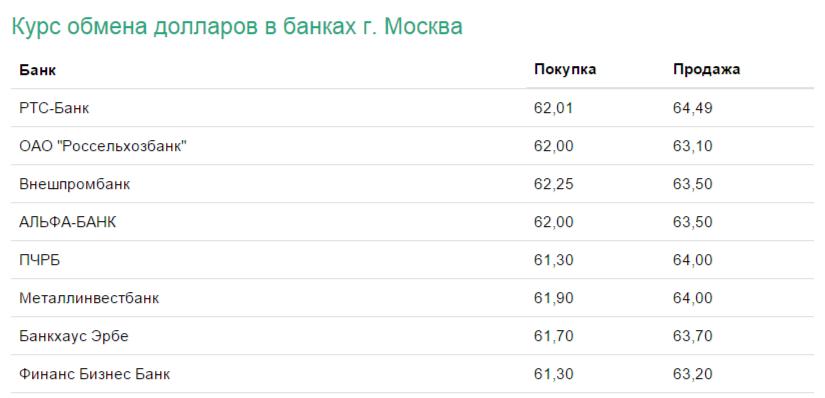 курсы покупки и продажи в банках Москвы - скриншот